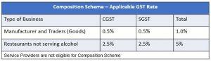 Composition schemes